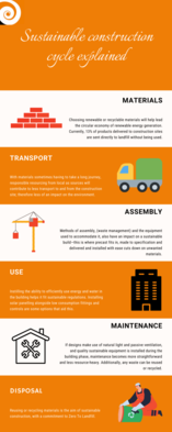 Sustainable construction cycle infographic